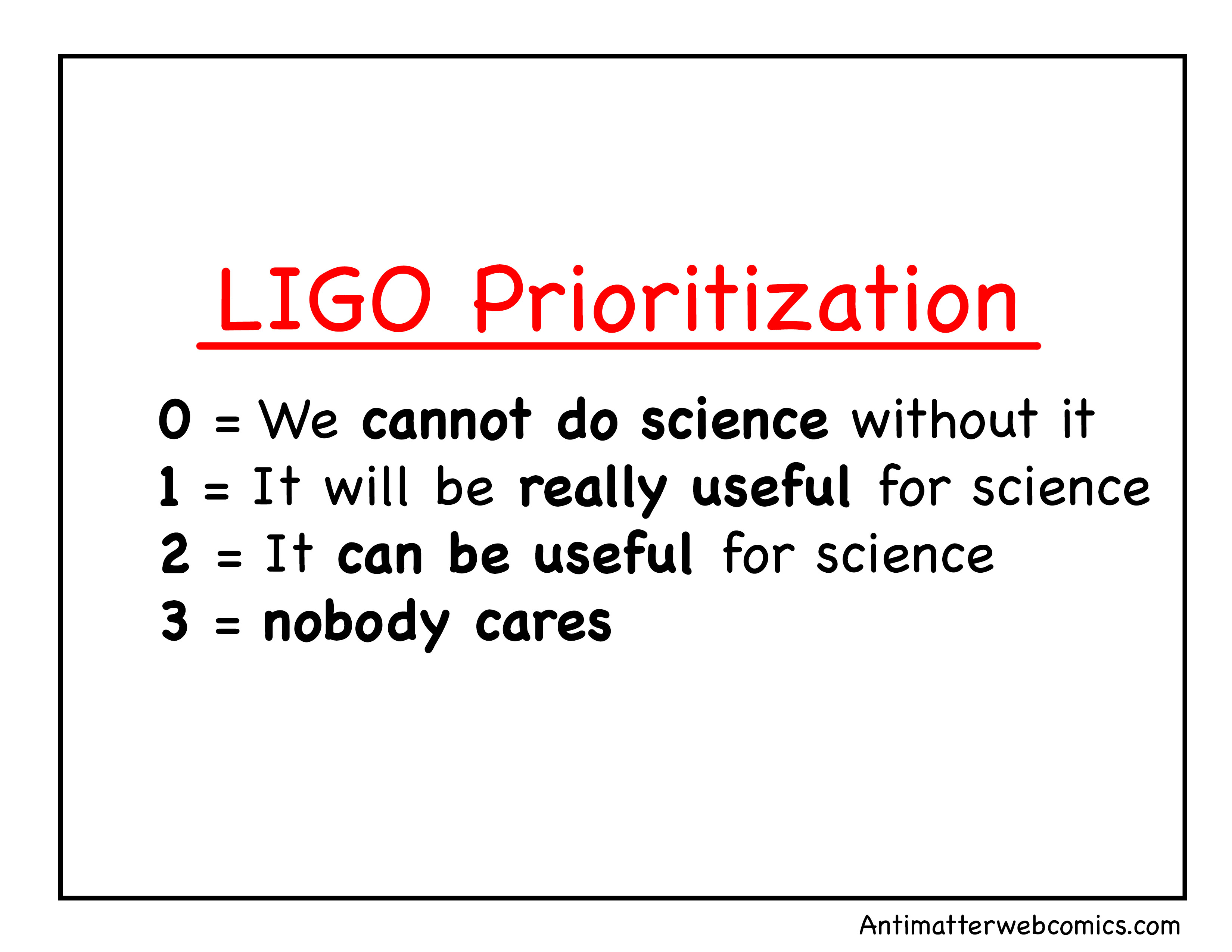LIGO Prioritization